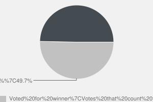 2010 General Election result in Houghton & Sunderland South